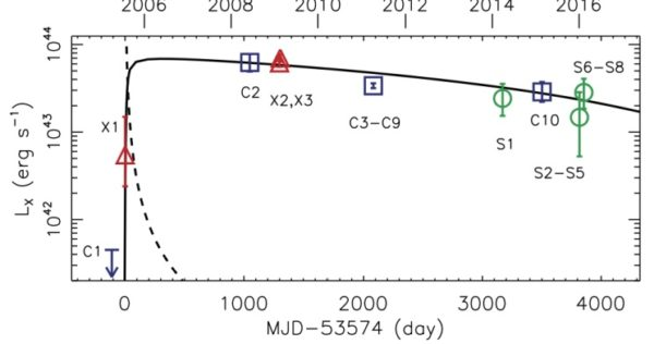 "High-energy observations of this object from Chandra (blue), XMM-Newton (red) and Swift (green) all indicate that this object brightened and now dims slowly, consistent with a new record for TDEs. Image credit: ""A likely decade-long sustained tidal disruption event"", D. Lin et al., Nature Astronomy (2017)."