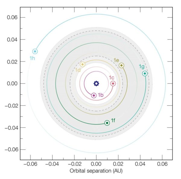 The orbits of the planets in the TRAPPIST-1 system are unchanging with the expansion of the Universe, due to the binding force of gravity overcoming any effects of that expansion. Image credit: ESO / M. Gillon et al.