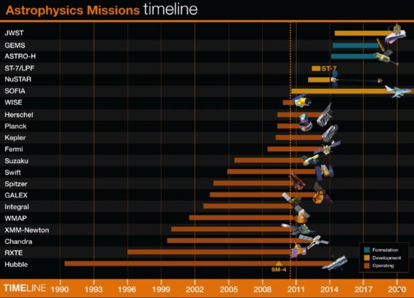 The 2010 NASA mission timeline had James Webb launching in 2015. If that were the case, and if insufficient funding were not provided during two critical years, we would have collected over a year's worth of data from it already. Image credit: NASA's Astrophysics Division.
