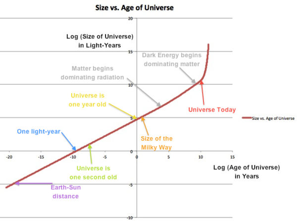 The size of the Universe (y-axis) versus the age of the Universe (x-axis) on logarithmic scales. Some size and time milestones are marked, as appropriate. Image credit: E. Siegel.