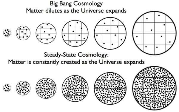 In the Big Bang, the expanding Universe causes matter to dilute over time, while in the Steady-State Theory, continued matter creation ensures that the density remains constant over time. Image credit: E. Siegel.