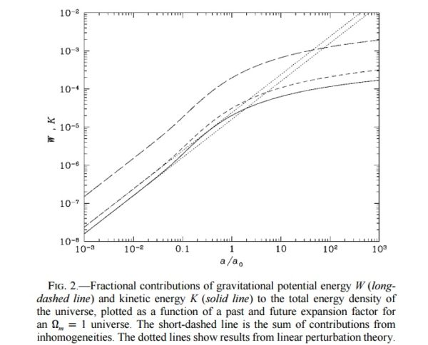 The contributions of inhomogeneity energy to cosmic expansion (top line), up to today (1 on the x-axis), and the fractional contribution to the expansion rate. Note that even into the far future, the contribution never approaches 1. The straight lines are linear approximations; the curves are the full calculation. Image credit: E.R. Siegel and J.N. Fry, 2005.
