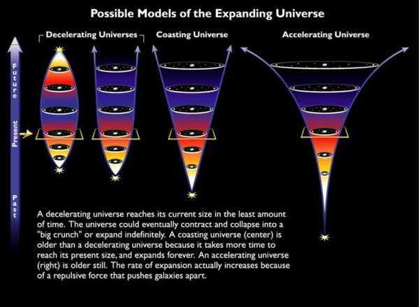 Possible fates of the expanding Universe. Notice the differences of different models in the past. Image credit: The Cosmic Perspective / Jeffrey O. Bennett, Megan O. Donahue, Nicholas Schneider and Mark Voit..
