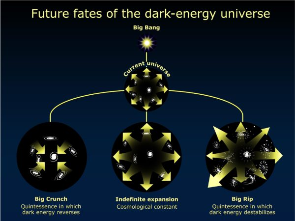When astronomers first realized the universe was accelerating, the conventional wisdom was that it would expand forever. However, until we better understand the nature of dark energy other scenarios for the fate of the universe are possible. This diagram outlines these possible fates. Image credit: NASA/ESA and A. Riess (STScI).