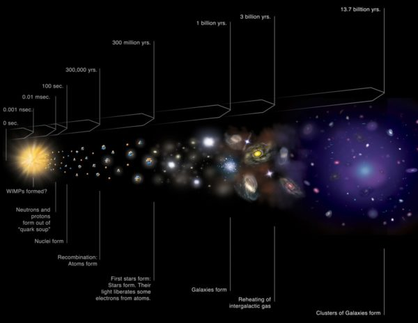 A standard cosmic timeline of our Universe's history. A series of extremely unlikely events all needed to occur in order so that you would exist. Image credit: NASA / CXC / M. Weiss.