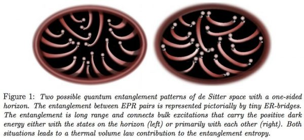 Two possible entanglement patterns in de Sitter space, representing entangled bits of quantum information that may enable space, time and gravity to emerge. Image credit: Erik Verlinde.