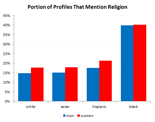 OK Cupid data on religious language in dating profiles. Women are somewhat more likely to speak about religion, but African Americans are twice as likely as other racial groups to express religious identity.